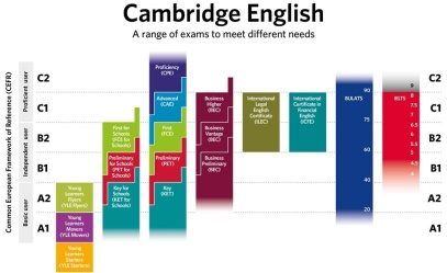nivele-ingles-cambridge-english