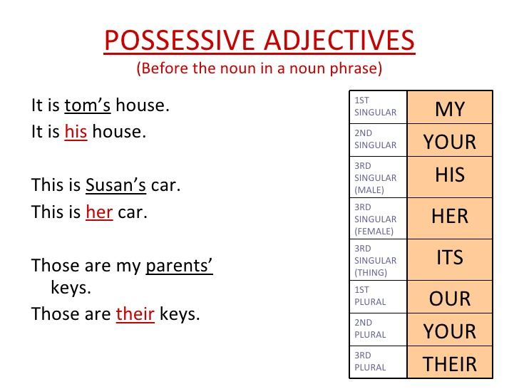 personal-pronouns-possessive-pronouns-and-possessive-adjectives-6-728